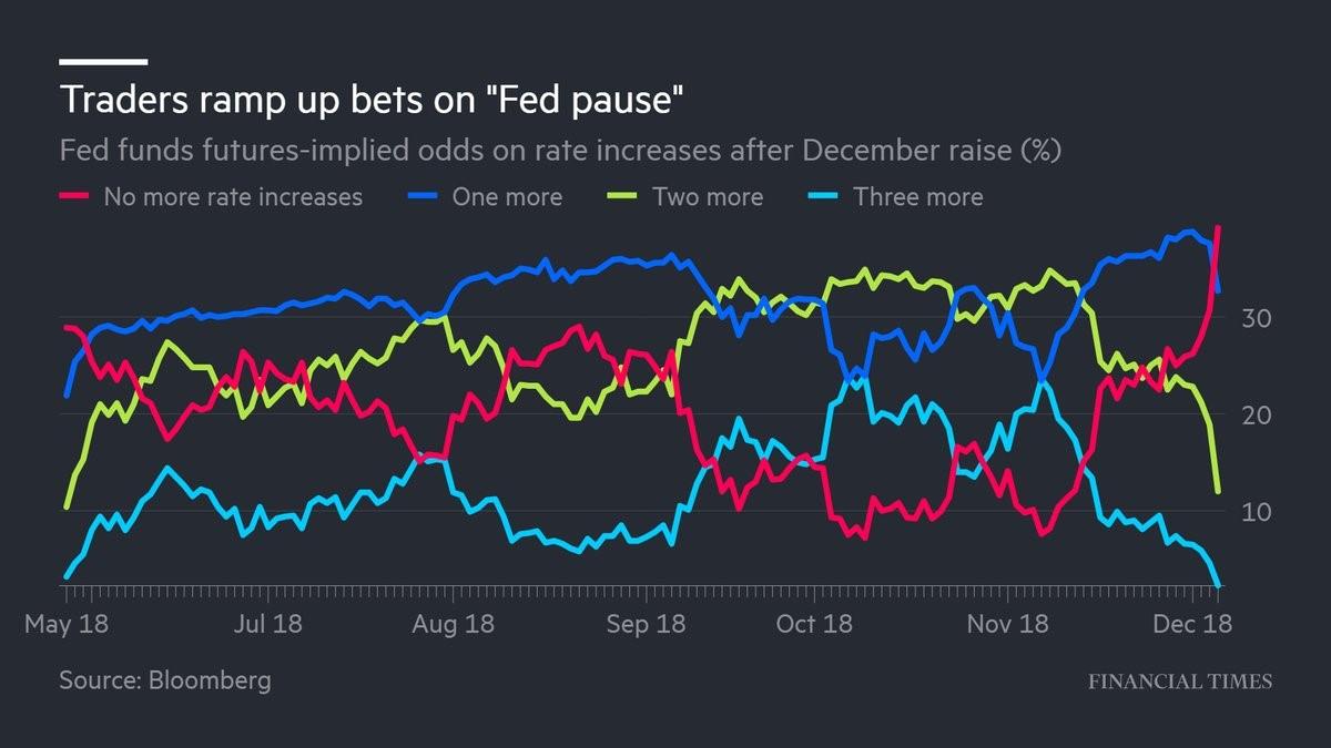 Fed Pause