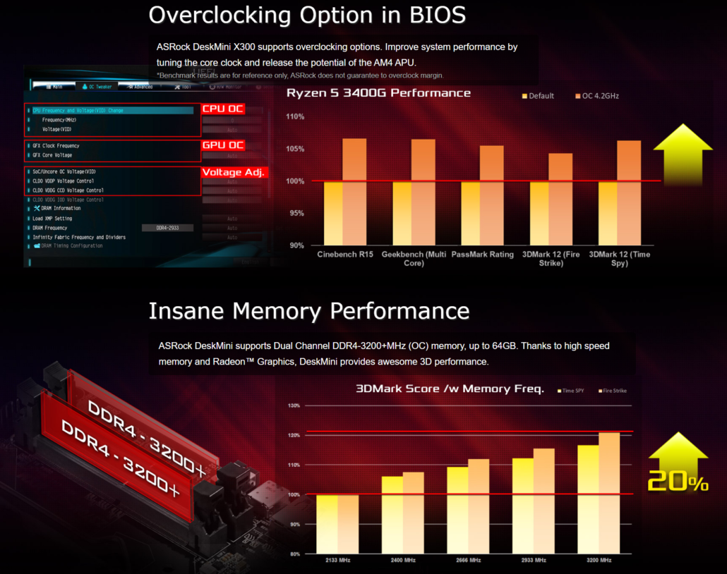 ASRock has officially introduced its latest DeskMini Barebone PCs which come in AMD X300 and Intel H470 flavors to support the Ryzen 4000G Renoir & 10th Gen Core CPUs